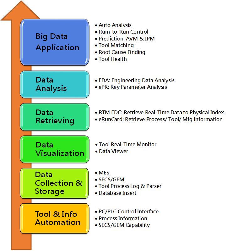 Big Data Implementation Steps & Products
